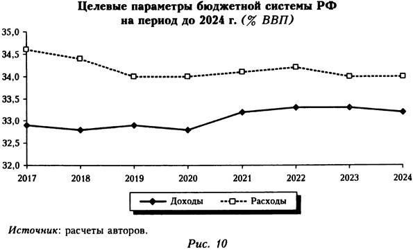 Целевые параметры бюджетной системы РФ на период до 2024 года