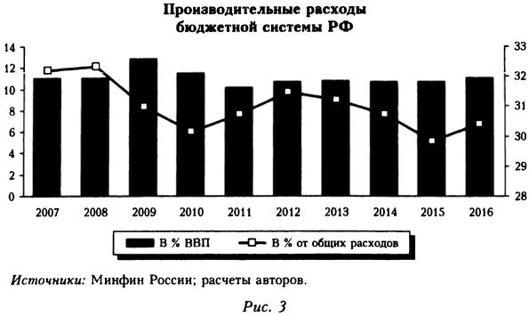Производительные расходы бюджетной системы РФ