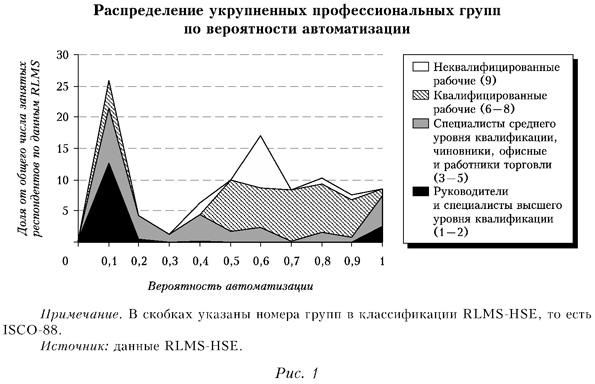 Распределение укрупненных профессиональных групп по вероятности автоматизации