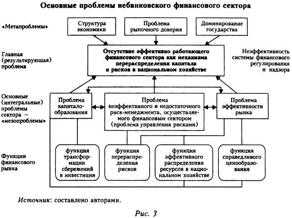 Основные проблемы небанковского финансового сектора