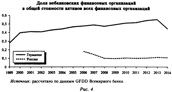 Доля небанковских финансовых организаций в общей стоимости активов всех финансовых организаций