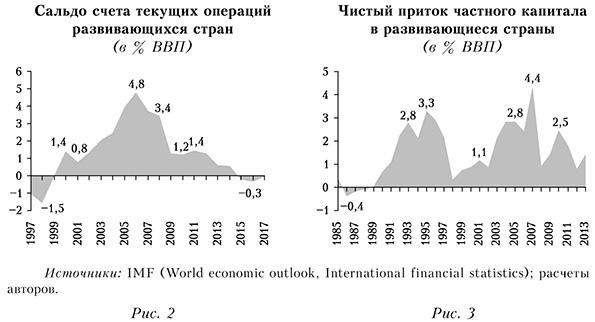 Сальдо счета текущих операций и чистый приток частного капитала