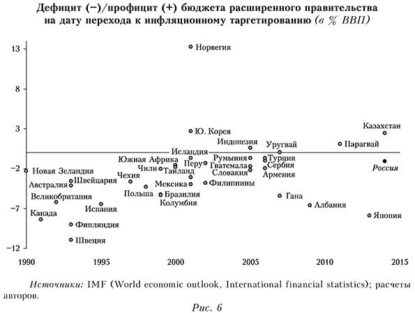 Дефицит профицит бюджета расширенного правительства на дату перехода к инфляционному таргетированию