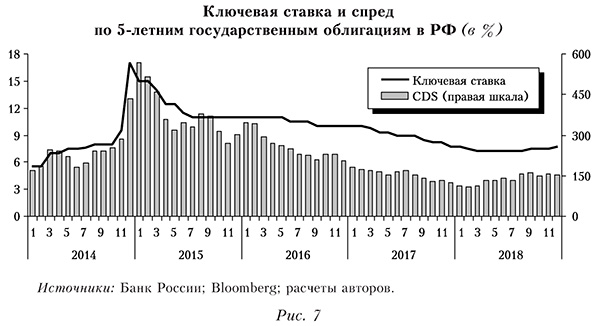 Ключевая ставка и спред по 5-летним государственным облигациям в РФ