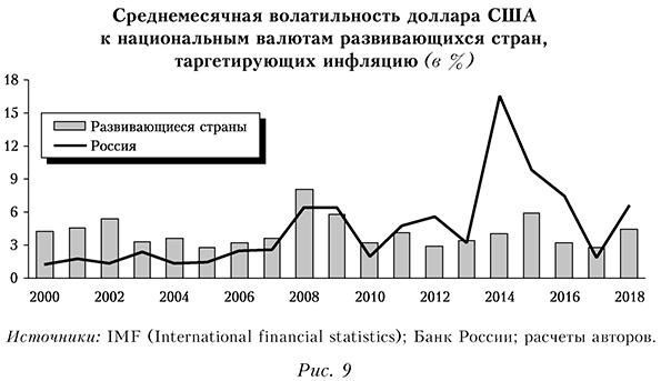 Среднемесячная волатильность доллара США к национальным валютам развивающихся стран, таргетирующих инфляцию