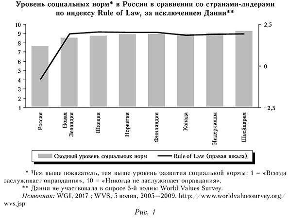 Уровень социальных норм в России в сравнении со странами-лидерами по индексу Rule of Law, за исключением Дании