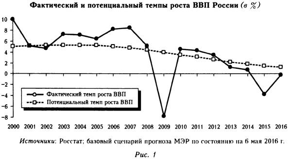 Фактический и потенциальный темпы роста ВВП России