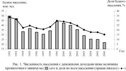 График численности населения с денежными доходами ниже величины прожиточного минимума.