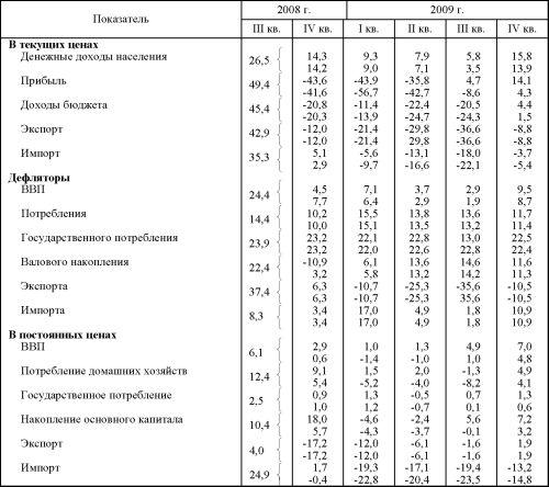 Таблица внутригодовой динамики ВВП.