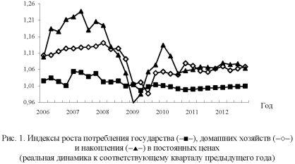 График индексов роста потребления государства, домашних хозяйств и накопления в постоянных ценах.