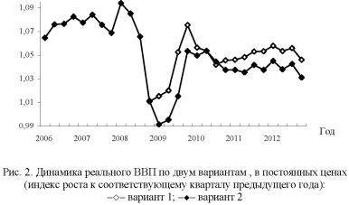 График динамики реального ВВП по двум вариантам.