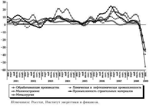 График динамики производства по отраслям промышленности, январь 2001 — январь 2009 г