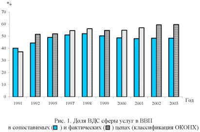 Гравик доли ВДС сферы услуг в ВВП в сопоставимых и фактических ценах.