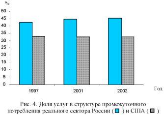 График доли услуг в структуре промежуточного потребления реального сектора России и США.
