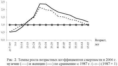График роста возрастных коэффициентов смертности в 2006 г.