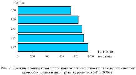 Диаграмма смертности от болезней системы кровообращения в пяти группах регионов РФ в 2006 г.