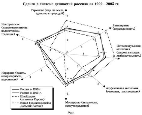 Иллюстрация: «Сдвиги в системе ценностей россиян за 1999-2005 гг.»