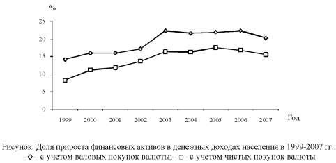 График доли прироста финансовых активов в денежных доходах населения в 1999-2007 годах.
