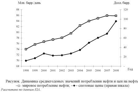 График динамики среднегодовых значений потребления нефти и цен на нефть