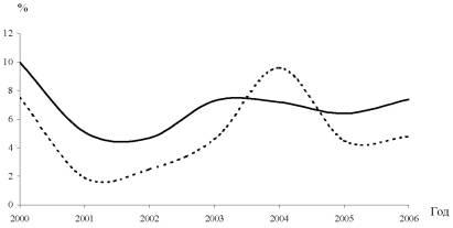 Рисунок: Темпы прироста ВРП Вологодской области и ВВП России в 2000-2006 гг.