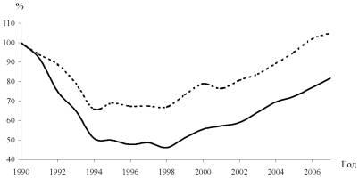 График: Динамика промышленного производства в РФ и Вологодской области