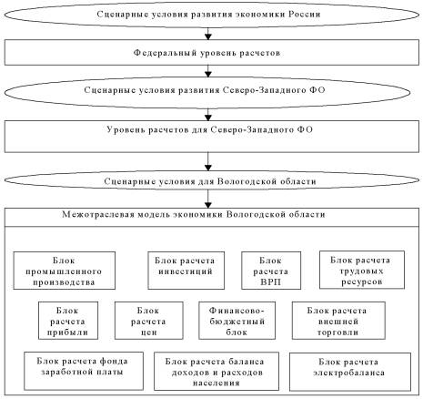 Схема разработки прогноза социально-экономического развития Вологодской области