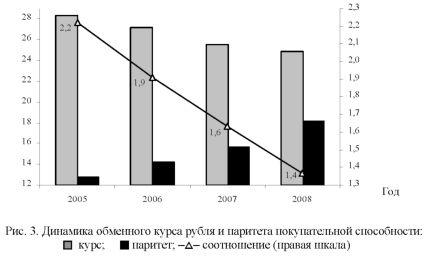 График обменного курса рубля и паритета покупательной способности.