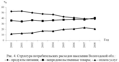 График потребительских расходов населения Вологодской области.