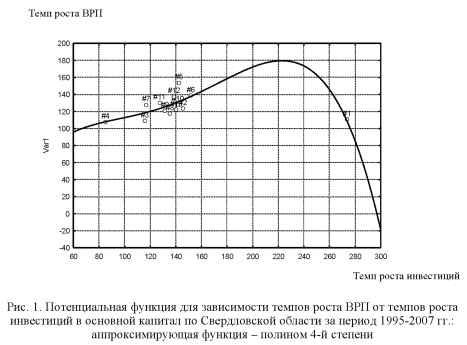 График потенциальной функции для зависимости темпов роста ВРП от темпа роста инвестиций.