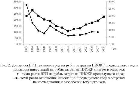 Диаграмма динамики ВРП текущего года на рубль затрат на НИОКР предыдущего года.
