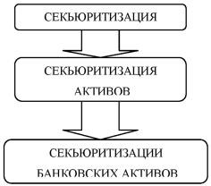 Графическая схема триада понятий секьюритизации.