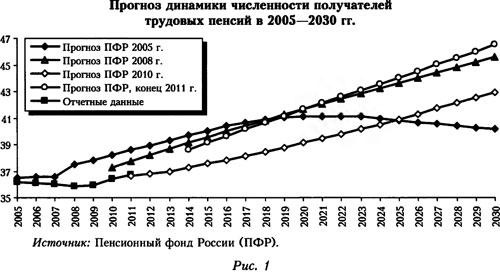 График динамики численности получателей трудовых пенсий в 2005-2030 годах