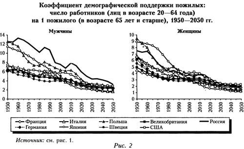 График демографической поддержки пожилых