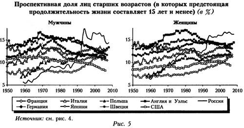График просективной доли лиц старших возрастов