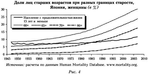 График лиц старших возрастов при разных границах старости