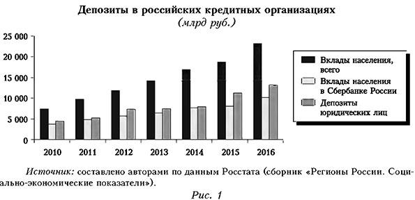 Депозиты в российских организациях