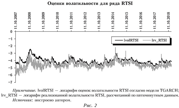 Оценки волатильности для ряда RTSI