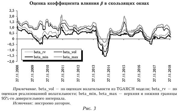 Оценка коэффициента влияния β в скользящих окнах
