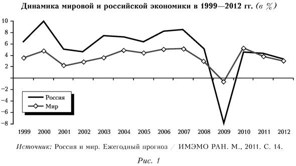 График мировой и российской экономики в 1999-2012