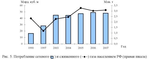 График, диаграмма потребления сетевого и сжиженного газа населением РФ.