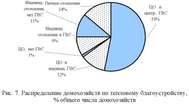 График, диаграмма распределения домохозяйств по тепловому благоустройству, % общего числа домохозяйств.
