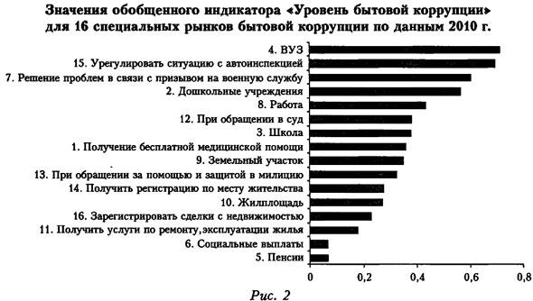 График обобщенного индикатора уровня бытовой коррупции