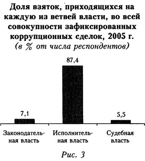 График доли взяток приходящихся на каждую из ветвей власти, во всей совокупности зафиксированных коррупционных сделок