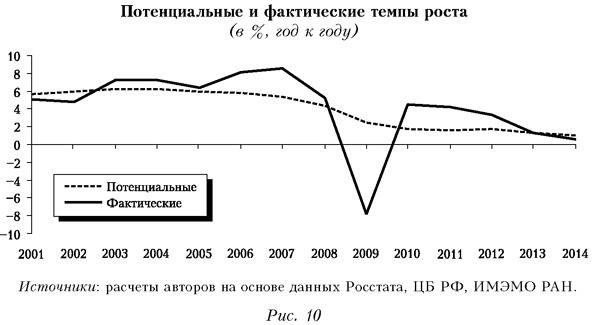 Структурные факторы замедления роста российской экономики Во вторых