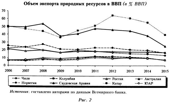 График объёма экспорта природных ресурсов в ВВП