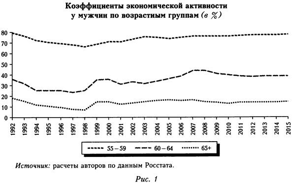 Коэффициенты экономической активности у мужчин по возрастным группам