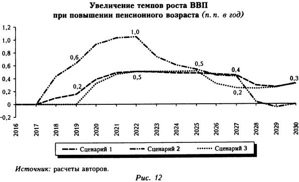 Увеличение темпов роста ВВП при повышении пенсионного возраста