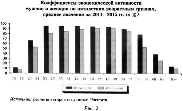 Коэффициенты экономической активности мужчин и женщин по потилетним возрастным группам