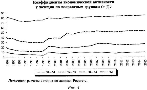 Коэффициенты экономической активности у женщин по возрастным группам