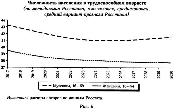 Численность населения в трудоспособном возрасте